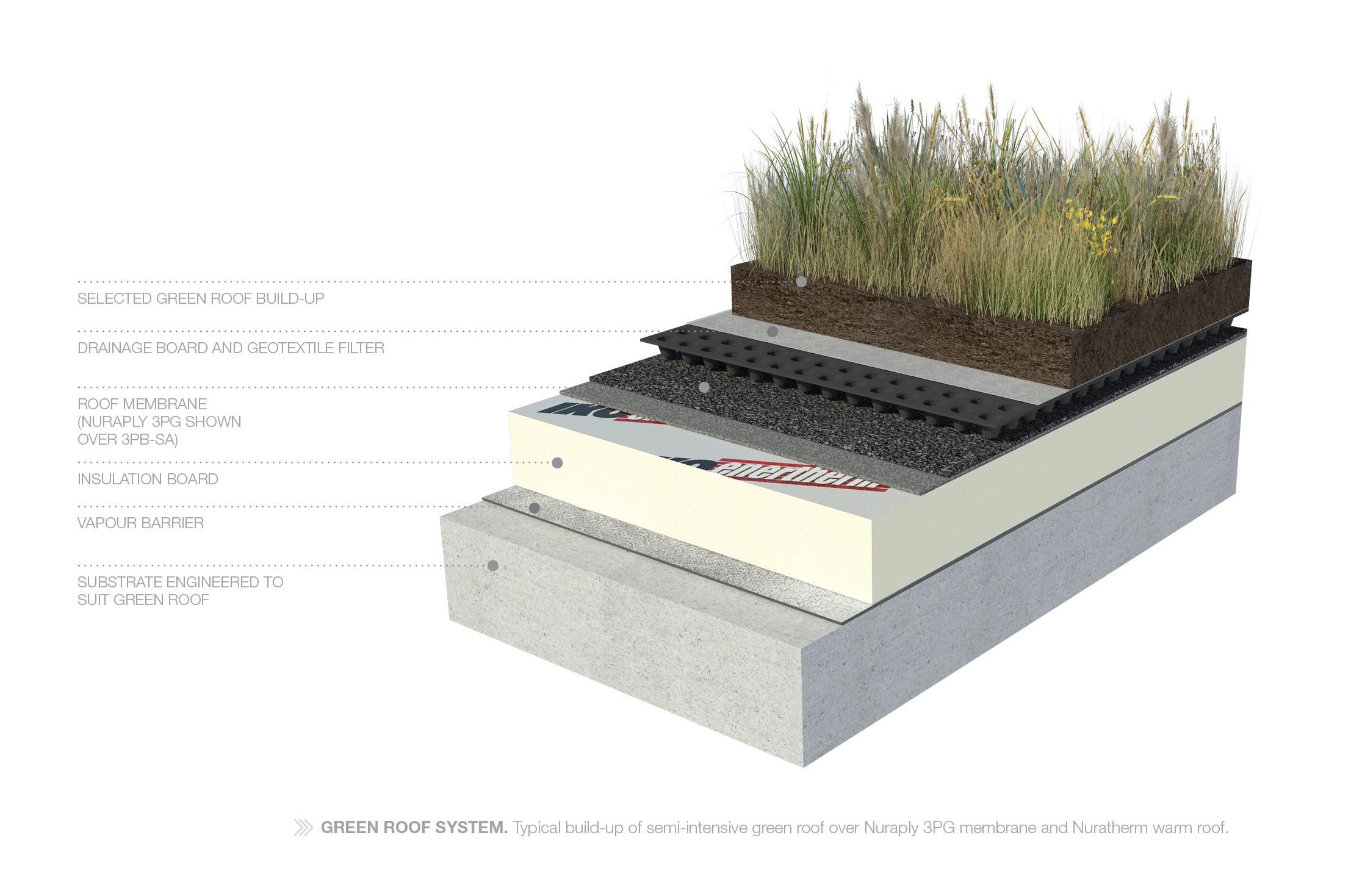 Green Roof Living Roofs Waterproof Membrane Nuraply