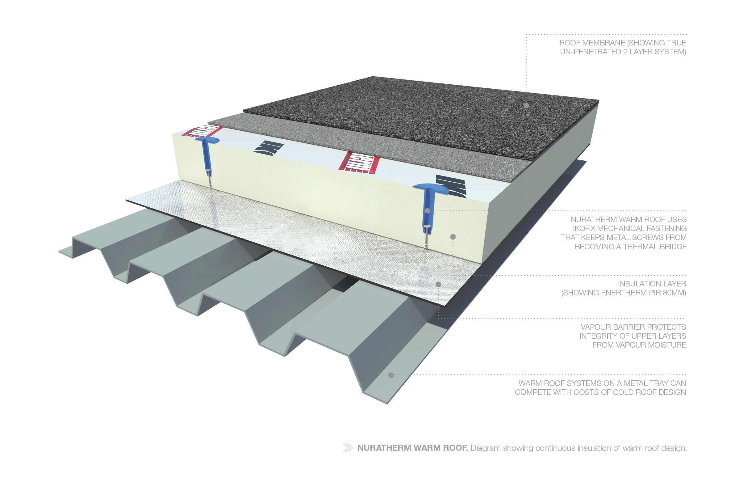 Warm Roof | Roof Insulation | Waterproof Membrane | Nuratherm Warm